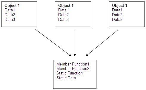 static data member and member function in c++ pdf
